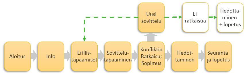 Sovitteluprosessi